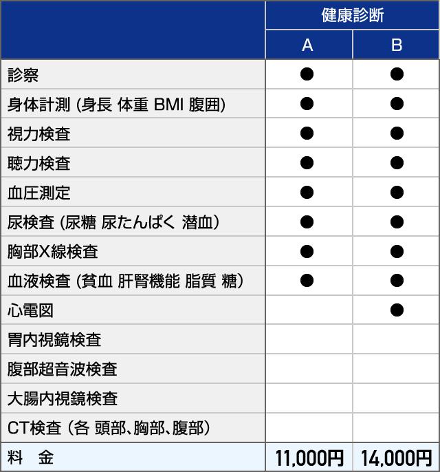 練馬 区 健康 診断